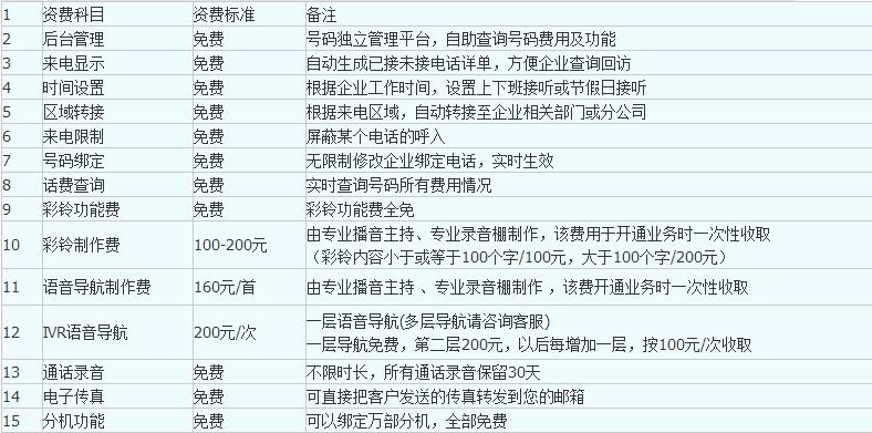 400电话平台功能介绍